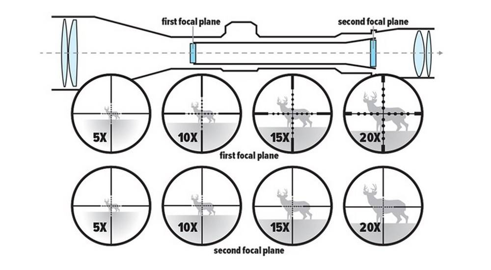 First and Second Focal Plane Reticles