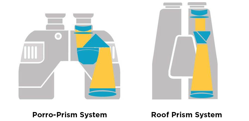 Roof Prism & Porro-Prism Systems